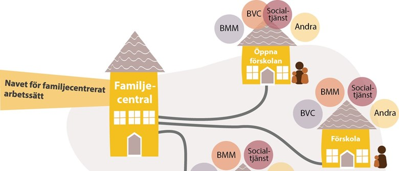 Illustration över familjecentraler